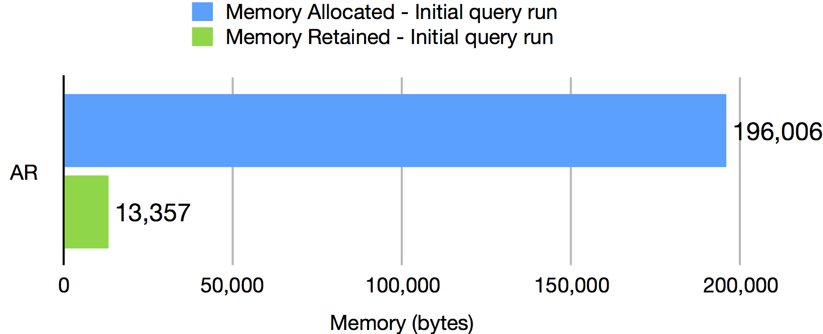 First Run Memory